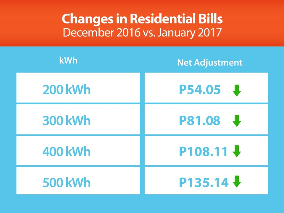 Electricity rates go down in January