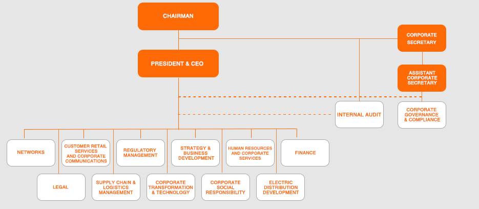 corporg chart